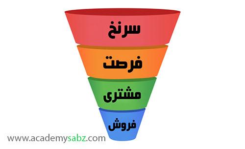 قیف فروش از مراحل راه اندازی کسب و کار اینترنتی